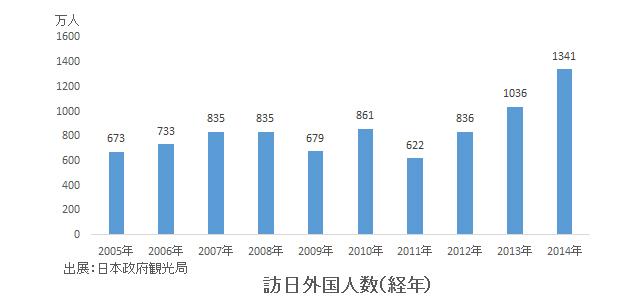 経年訪日外国人数