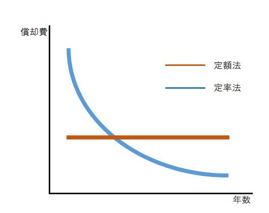 定額法と定率法のイメージ